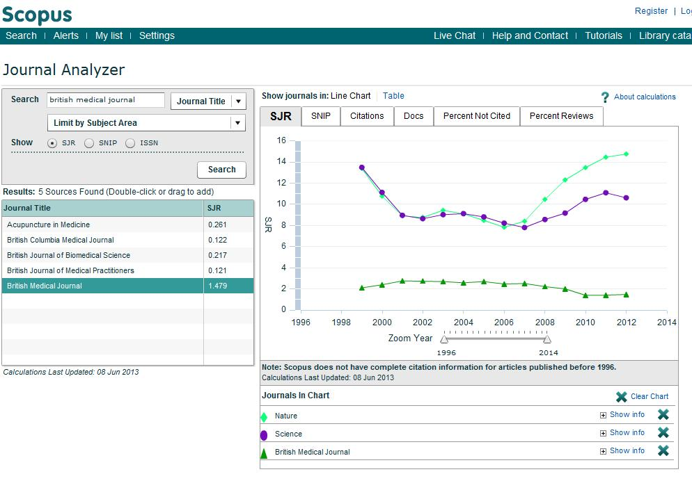 88 88 SJR and SNIP two journal metrics in Scopus SJR is a prestige metric and weights citations