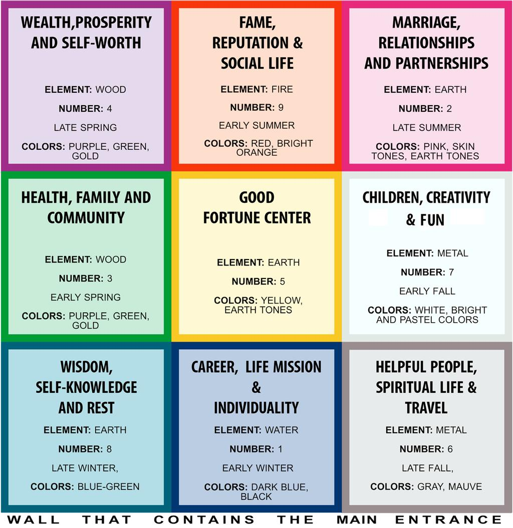 THE NINE STEPS TO FENG SHUI LIFE AREAS Each of these areas has been assigned an element, a number, a season and a set of colors.