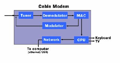 1) Introduction: Cable modems are used to allow the use of the normal TV cable connection to be used to get access to the internet.