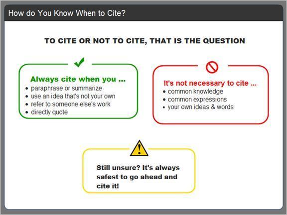 2.2.4 How do You Know When to Cite? How do you know when you SHOULD cite something and when it's not necessary? Let's review some general rules.