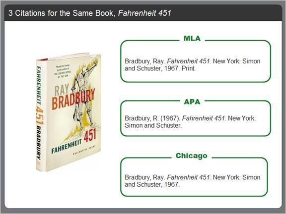 2.2.12 Citations for the Same Book, Fahrenheit 451 Although the styles are different, most require the same basic information.