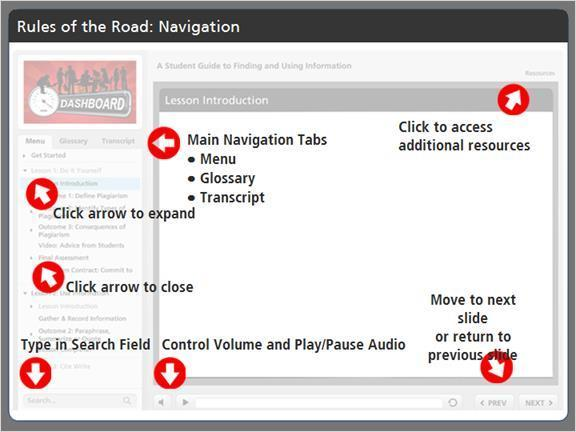 Dashboard lessons provide a thorough review of how to use information in a paper or project.