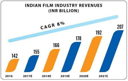 India A High Growth Box Office Market TOP 7 INTERNATIONAL BOX OFFICE MARKET (USD BILLION) INDIAN FILM INDUSTRY REVENUES (INR BILLION) India has moved ahead of UK & France to become 4th Largest movie