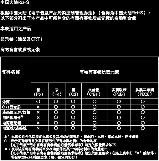 "7. Informaţii despre reglementări China RoHS The People's Republic of China released a regulation called ""Management Methods for Controlling"