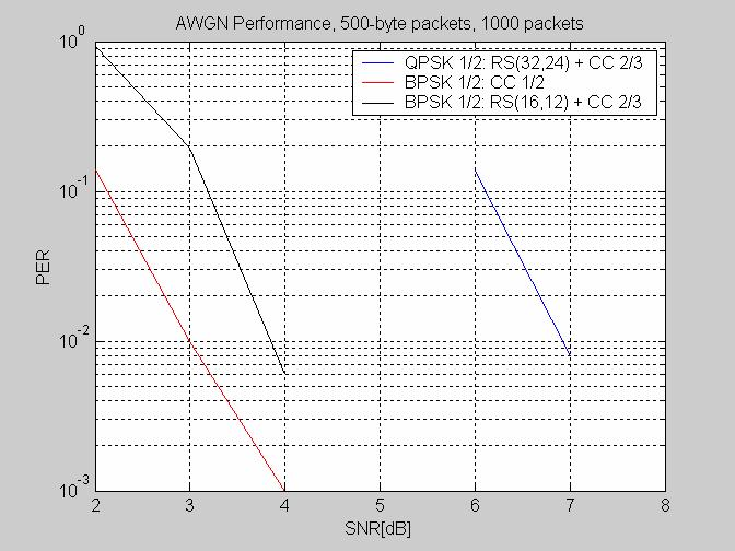 Figure 1. Performance of Suggested 802.