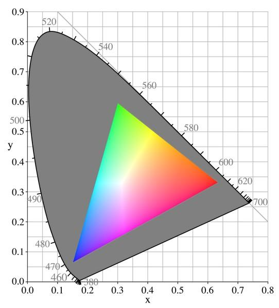 Typical Cathode Ray Tube Gamut Scale Usually displays do not show all colors