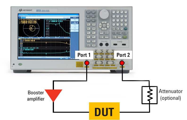 Coniguration 2: Measurements using a booster ampliier Many test and measurement applications need higher power levels than are typically available from network analyzers.
