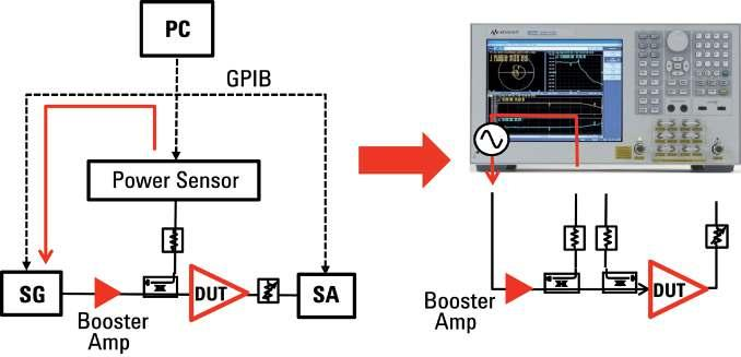 Receiver Leveling Some active components need to be specified with a certain power level at the input or output port.