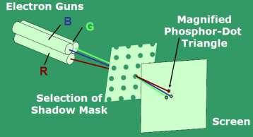 Three electron guns, aligned with the