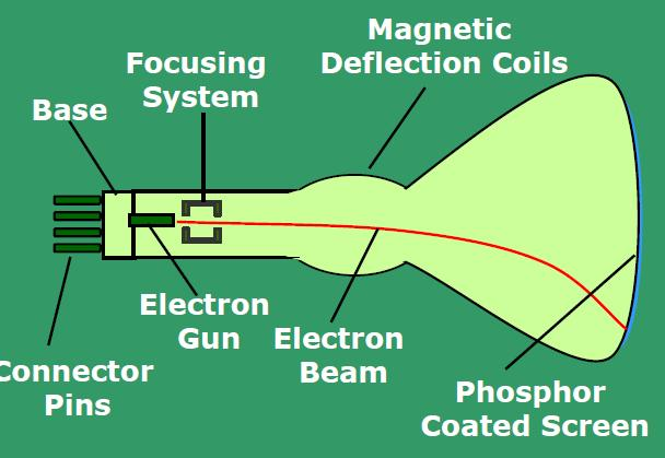 Basic Design of a Magnetic Deflection CRT Electrostatic Deflection of the electron beam
