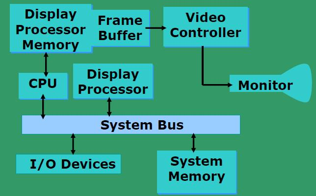 the top The intensity of the beam decides the brightness of the pixel At least one memory bit for each pixel (called