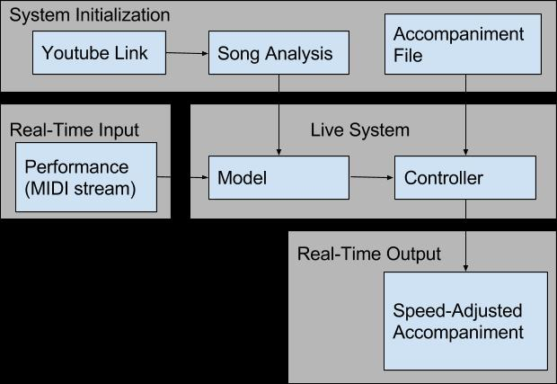 Figure 1: Flow chart of inputs and outputs to FunPlayer system. 1.1 Related Work Computer controlled accompaniment is not a new problem.