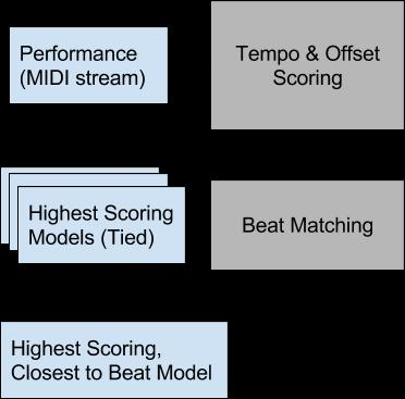 reducing the impact of earlier played notes on the score.