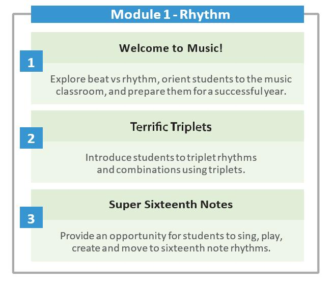 MU.4.S.3.2 Play rounds, canons, or layered ostinati on classroom instruments. MU.4.S.3.4 Play simple ostinati, by ear, using classroom instruments. MU.4.S.3.5 Notate simple rhythmic phrases and extended pentatonic melodies MU.