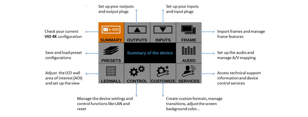 3 Quick setup & operation 3.1 Front panel control You can quickly control and configure your VIO 4K unit from the VIO 4K unit itself, via the front panel buttons and menu tree.