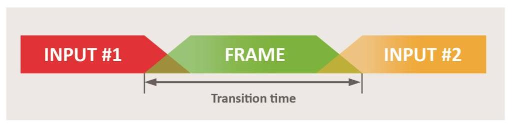 1. Follow the steps described in Creating a frame capture in the library. 2. Export the new capture to a USB drive as described in Exporting frames from the library. 7.