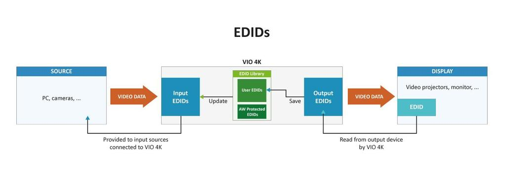 12.3 Managing EDIDs You can use the VIO 4K read/write EDID capabilities to match input and output EDIDs: Output EDIDs are EDIDs read by the VIO 4K from output devices such as video projectors or