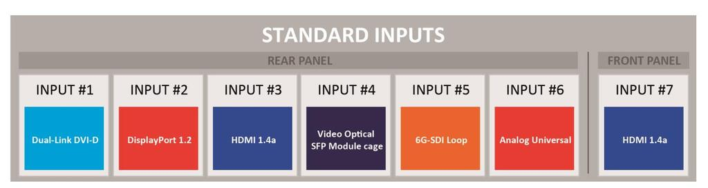 6 Input management 6.1 What is an input? An input is a group of plugs that receive video content under various signal types.