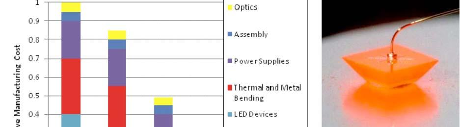 LED Illumination Without a doubt, LED will dominate over fluorescent and