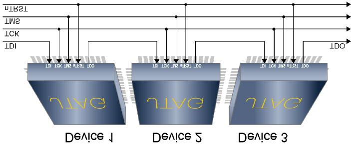 Figure 2: A boundary scan chain connecting three ICs The TAP on each JTAG-enabled IC can be connected serially creating what is referred to as a boundary scan chain (see Figure 2).