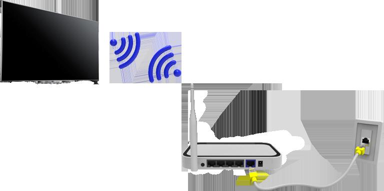 Establishing a Wireless Internet Connection Connecting the TV to the Internet gives you access to online services and SMART features, and lets you update the TV's software quickly and easily through