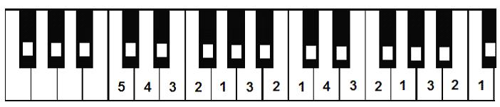 fingers play 3 rd and 6 th scale degrees C major scale: (you do not need to repeat the top note - it is written at the end of the ascending scale).