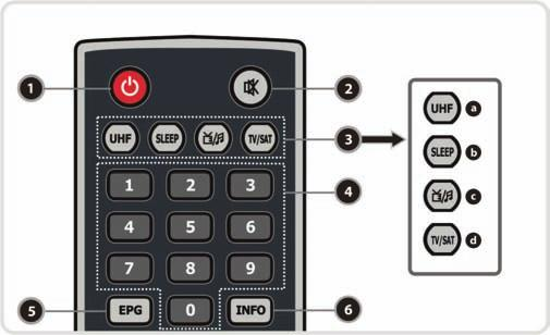 3. Remote Control Unit 1. POWER: Turns the STB On/Off. 2. MUTE: Turns the sound On/Off. 3. MODE a. UHF: Reserved. b. SLEEP: To adjust sleep timer. c. TV/STB: Reserved. d.