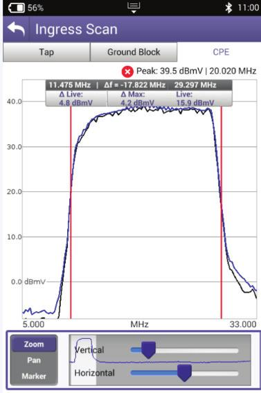 One easily replicated example that shows the difference between scanning and real-time analysis is the display of upstream cable modem signals.