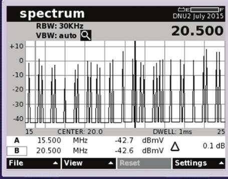 A swept spectrum analyzer may require several passes with peak hold active to display the complete 6.4MHz wide carrier.