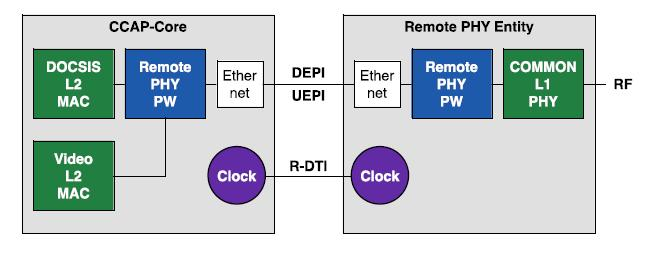 Remote PHY and Timing Separating the MAC and the PHY into 2 boxes with 160 km distance between them poses challenges on timing synchronization The CCAP Core maintains the MAC functionality and