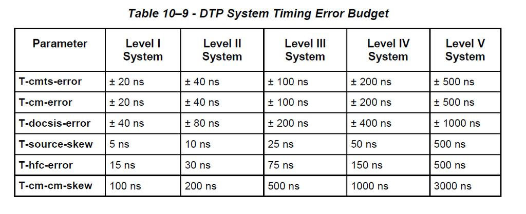 DTP Error Budget T-cmts-error The variance in delay that the CMTS causes as measured from the clocking ingress port (NSI or DTI) to the CMTS DOCSIS egress.