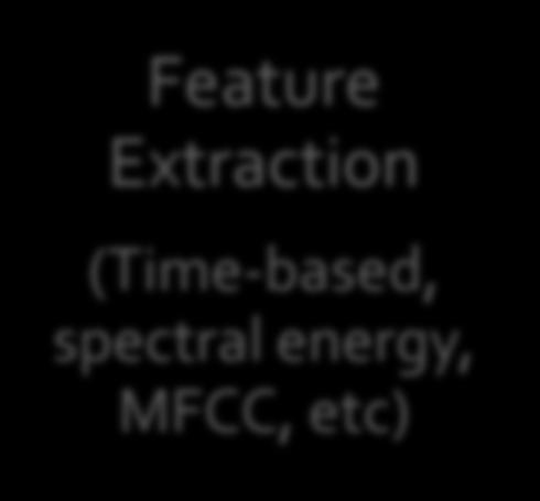Changes, etc) Feature Extraction