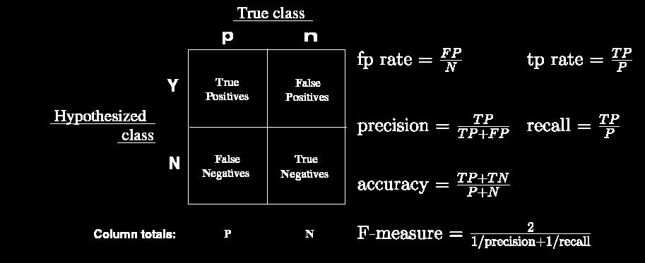 Accuracy metric summary From T.