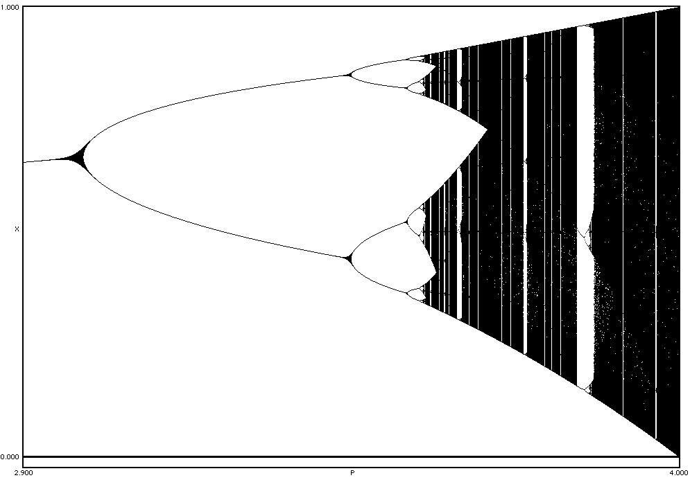 Figure 2. Enlargement of part of Figure 1, beginning shortly before the first bifurcation. Figure 3.