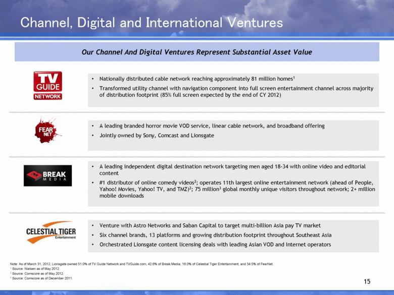 Channel, Digital and International Ventures 15 Nationally distributed cable network reaching approximately 81 million homes1 Transformed utility channel with navigation component into full screen