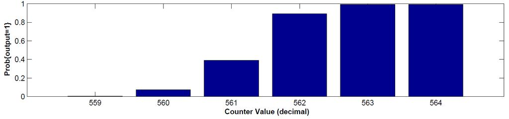 bit probability associated with each counter values?