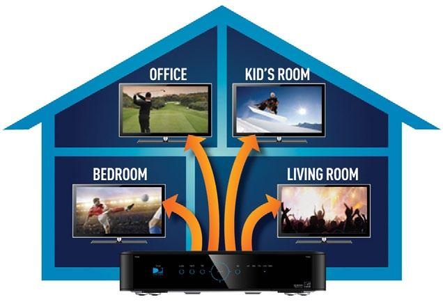 DIRECTV HD DVR RECEIVER USER GUIDE DIRECTV WHOLE-HOME DVR SERVICE With DIRECTV s Whole-Home DVR service and the proper equipment, it s like having a DVR in every room.