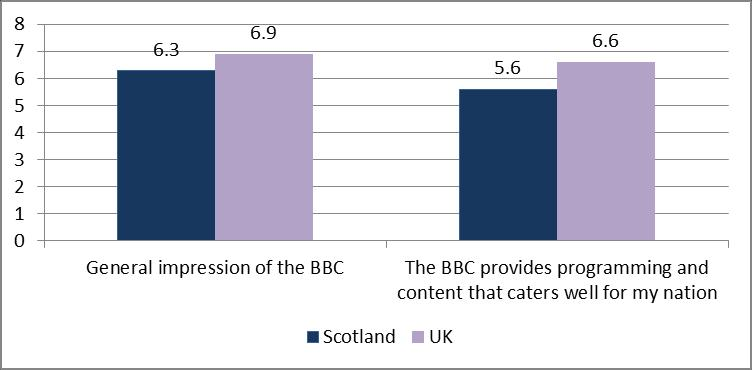 Figure 2: Perception measures, Scotland vs UK Source: Accountability and Reputation Tracker, 2016/17 17.