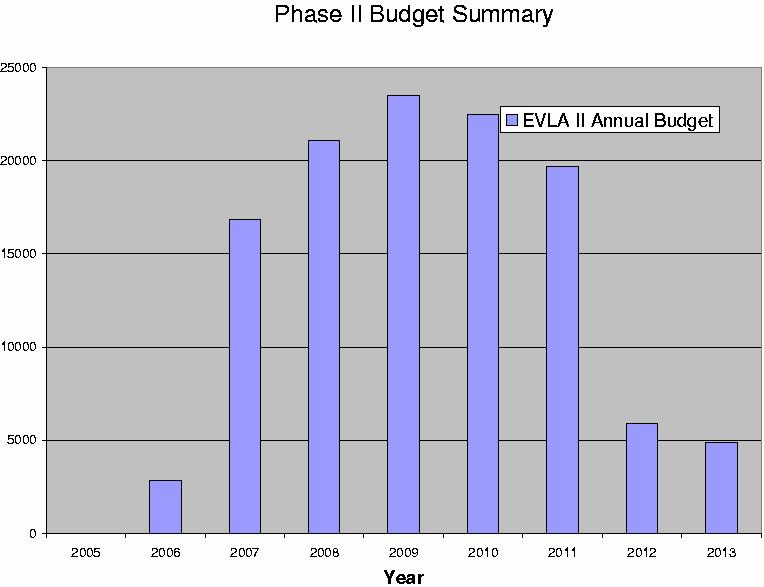 Phase II Proposal Status Proposal was submitted to the NSF on April 15, 2004. Total request is for $117M.