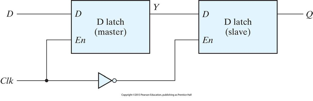 Edge-Triggered D Flip-Flop Two D latches and an inverter Sampling D input and changing its output at the negative edge of the synchronizing or controlling clock Output value stored in the master