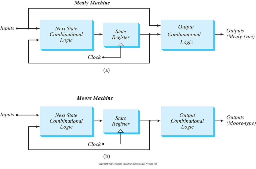 Mealy and Moore Models of FSM Moore model: outputs are synchronized with clock Mealy model: value presented