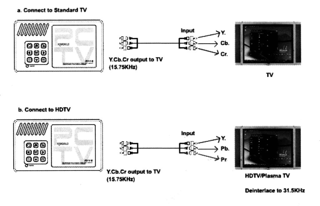 HDTV Connections