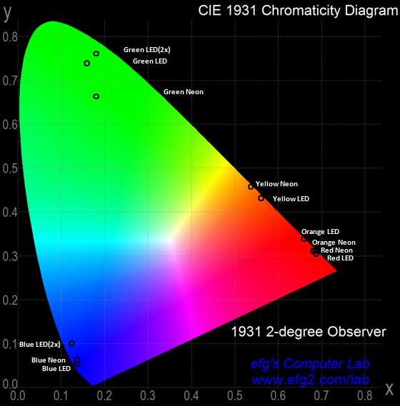 FIGURE 31: CHROMATICITY DIAGRAM WITH COORDINATES OF NEON AND LED COLOR LIGHT SOURCES WITH COLOR FACE It is apparent that there is considerable overlap between the red and orange hues, with the orange