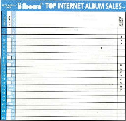"Week SOUNDTRACKSM ECZ 0ER w w Billbard"" TOP INTERNET ALBUM SALES TM Sales data and internet sales reprts cmpiled by b ARTIST IMPRINT & NUMBER/DISTRIBUTING LABEL Nielsen SundScan Title NUMBER 'r At"