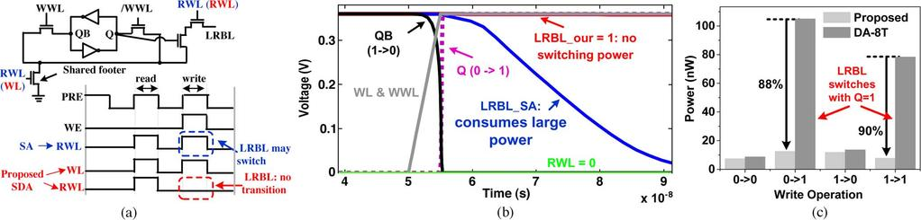 GONG et al.: ULTRA-LOW-VOLTAGE SPLIT-DATA-AWARE EMBEDDED SRAM 885 Fig. 4. (a) Proposed SDA technique. (b) Waveform of LRBL in the write operation.