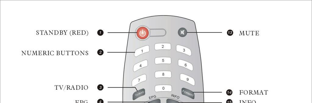 Remote Control 1. STANDBY: To switch between power-on and stand-by modes 2. Numeric Buttons (0 9): To choose a channel directly, or to enter numeric information in a menu 3.