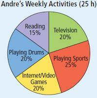 Homework: 12-19 12) Andrew spends 25 hours a week doing leisure activities. The results are summarized in the circle graph below.
