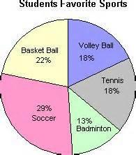 Example: A survey was given to 200 people. The results are summarized in the circle graph below. a) How many peoples favorite sport is Tennis?