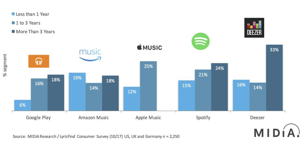 Figure 6: Tenured Streaming Subscribers Most Likely To Use Streaming Lyrics Features Streaming Lyrics Users By Years Spent With Streaming Service October 2017, US, UK and Germany In a similar vein to