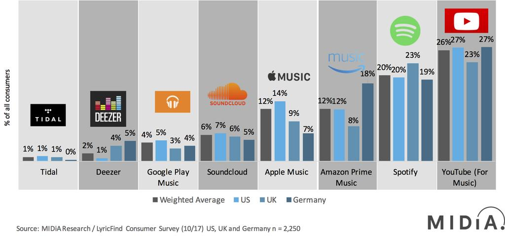 Figure 3: Beyond The Leading Four Players, Streaming Audiences Are Fragmented Weekly Active Users Of Streaming Music Apps, October 2017, US, UK and Germany 2017 was characterised by an arms race in